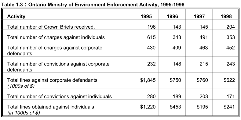 Ontario Ministry of Environment Law Enforcement Activity