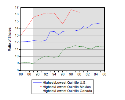 Highest Income vs Lowest Income Quintile