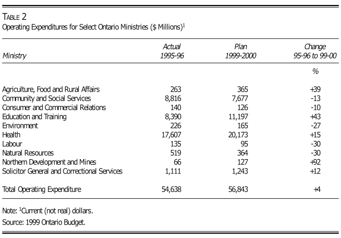 Operating Expenditures for Select Ontario Ministries