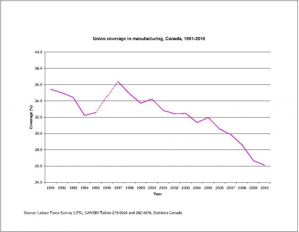 Union-coverage-in-manufacturing-Canada-and-U.S.-1991-2010