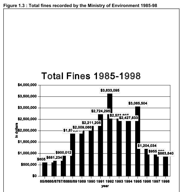 Enforcement Fines by the Ministry of Environment from 1985 to 1998
